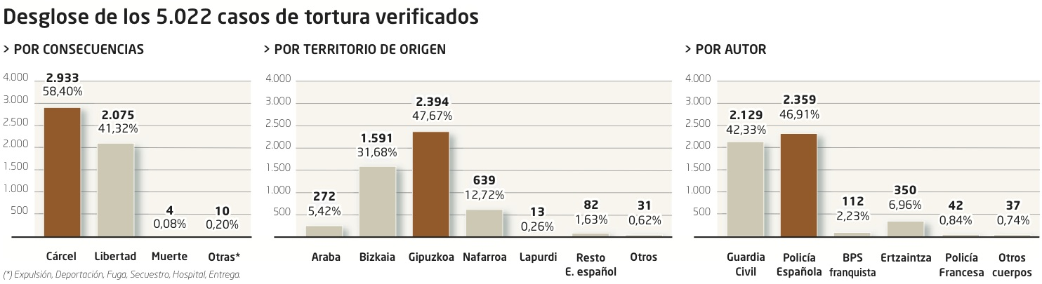 Torturas, España, Euskal Herria: 9.650 casos en los últimos 50 años, indultos.... - Página 2 TORTURA_01