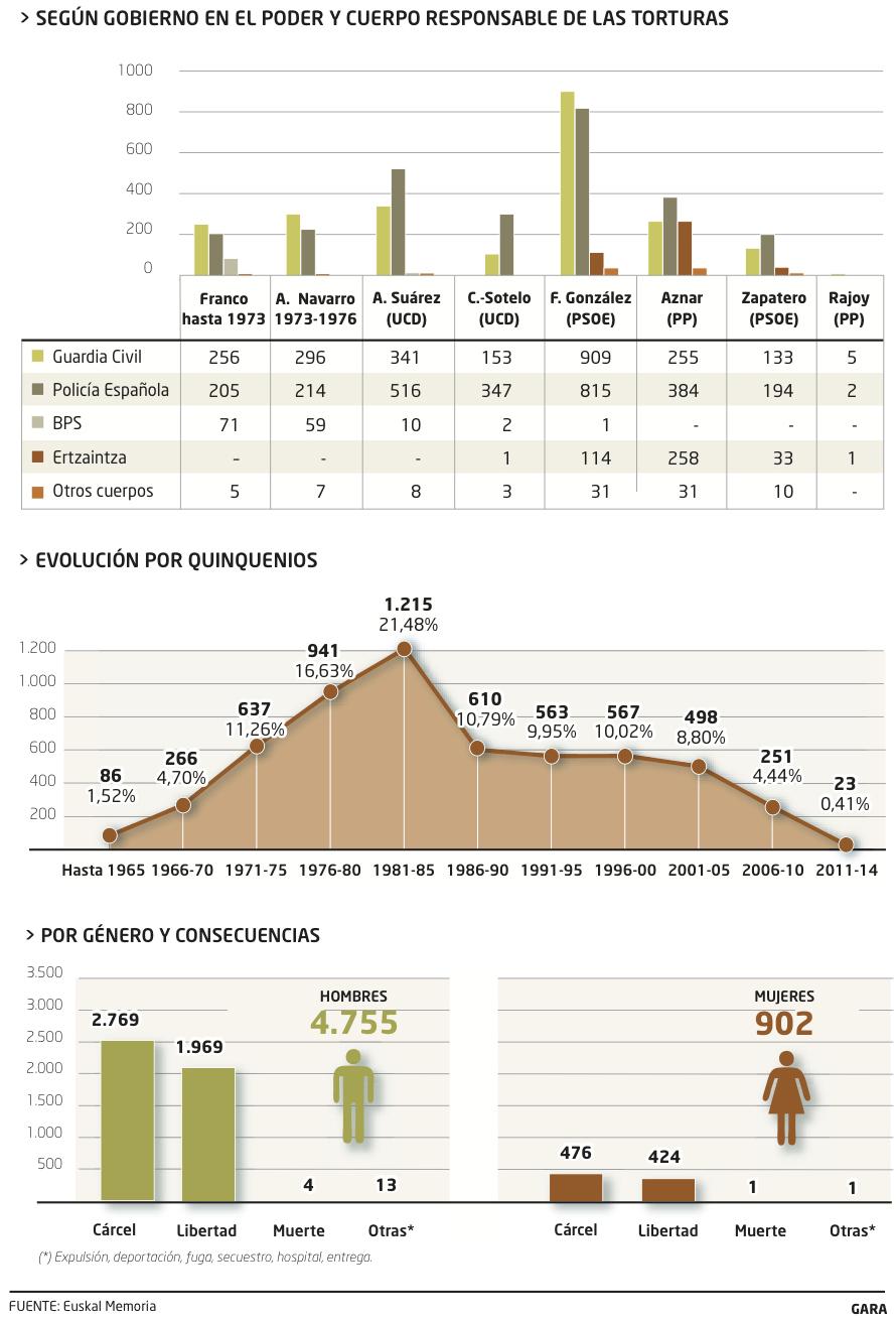 Torturas, España, Euskal Herria: 9.650 casos en los últimos 50 años, indultos.... - Página 2 TORTURA_02