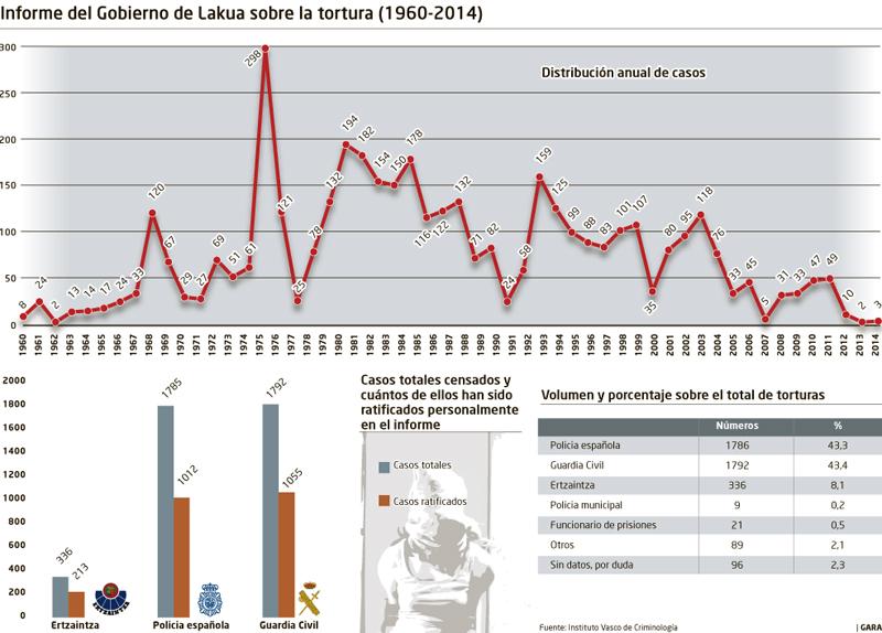 Torturas, España, Euskal Herria: 9.650 casos en los últimos 50 años, indultos.... - Página 3 20171219_eus_informe_torturas1